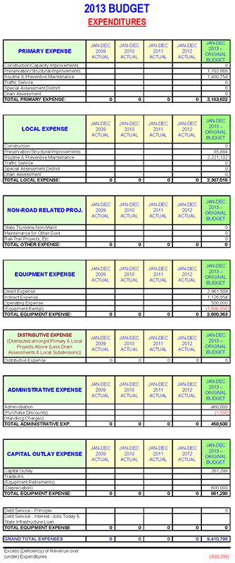 Budget Expenditures Sample